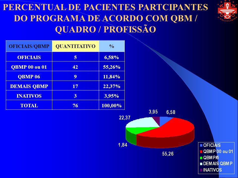 OFICIAIS/QBMPQUANTITATIVO% OFICIAIS56,58% QBMP 00 ou 014255,26% QBMP 06911,84% DEMAIS QBMP1722,37% INATIVOS33,95% TOTAL76100,00% PERCENTUAL DE PACIENTES PARTCIPANTES DO PROGRAMA DE ACORDO COM QBM / QUADRO / PROFISSÃO