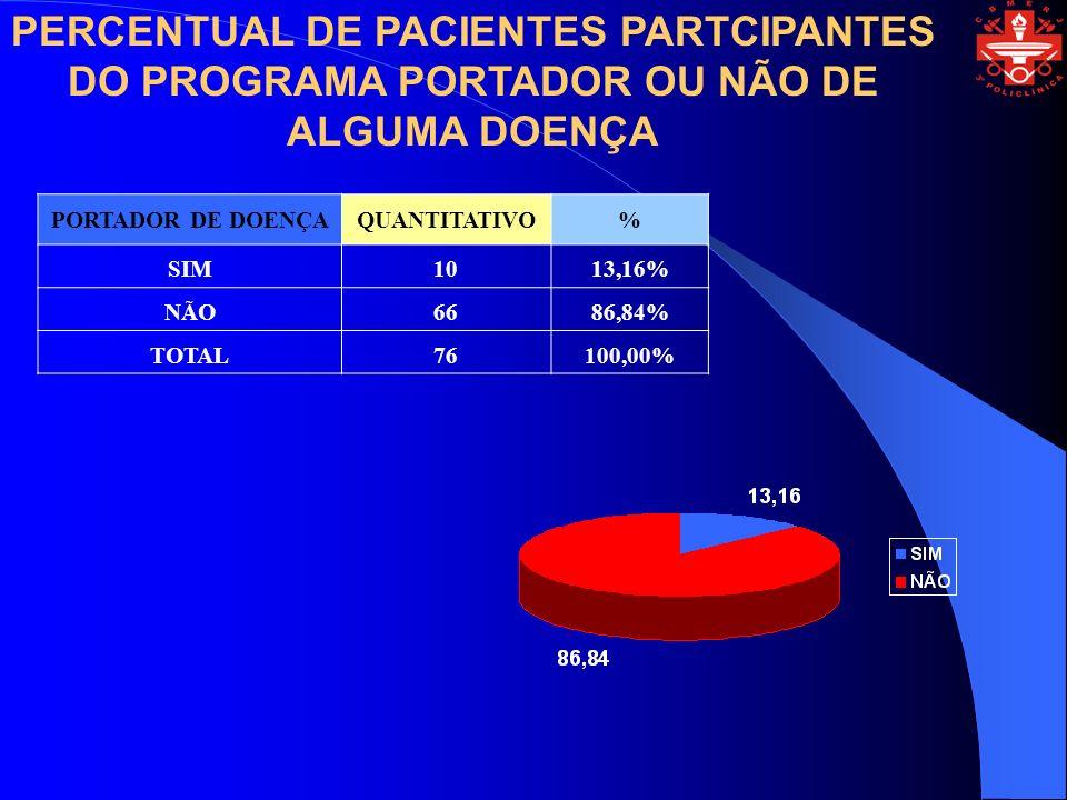 PERCENTUAL DE PACIENTES PARTCIPANTES DO PROGRAMA PORTADOR OU NÃO DE ALGUMA DOENÇA PORTADOR DE DOENÇAQUANTITATIVO% SIM1013,16% NÃO6686,84% TOTAL76100,0