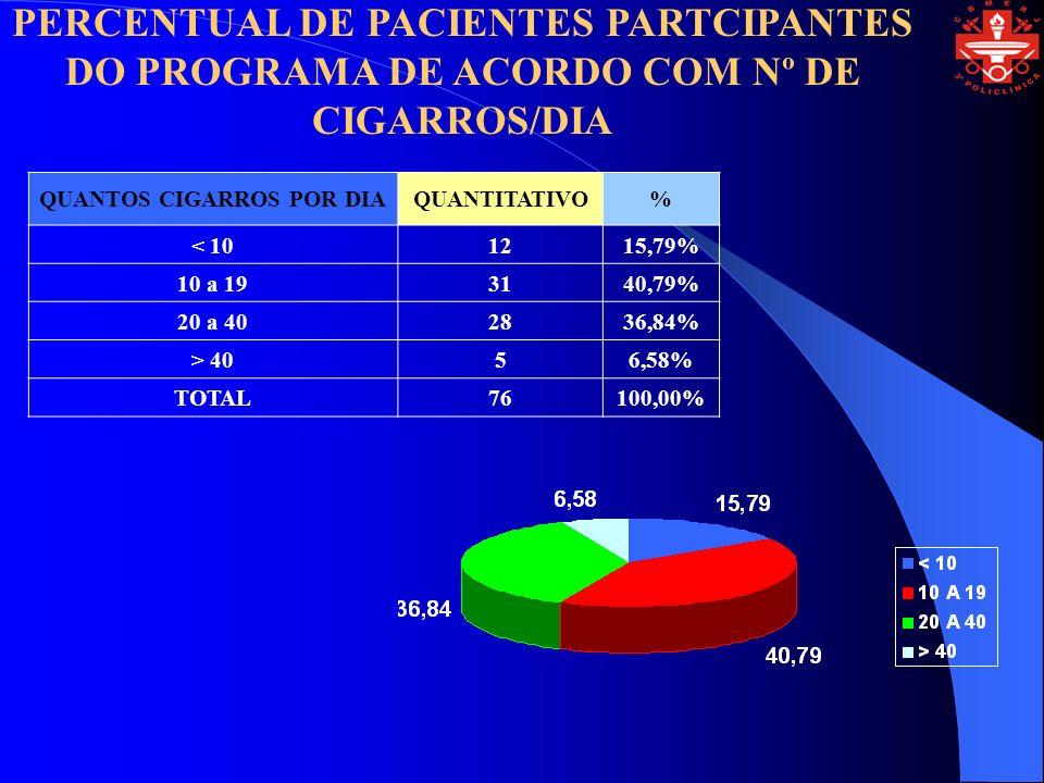 PERCENTUAL DE PACIENTES PARTCIPANTES DO PROGRAMA DE ACORDO COM Nº DE CIGARROS/DIA QUANTOS CIGARROS POR DIAQUANTITATIVO% < 101215,79% 10 a 193140,79% 20 a 402836,84% > 4056,58% TOTAL76100,00%