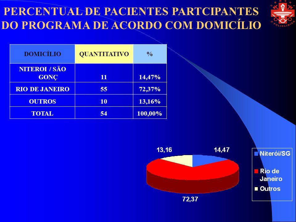 PERCENTUAL DE PACIENTES PARTCIPANTES DO PROGRAMA DE ACORDO COM DOMICÍLIO DOMICÍLIOQUANTITATIVO% NITEROI / SÃO GONÇ1114,47% RIO DE JANEIRO5572,37% OUTROS1013,16% TOTAL54100,00%