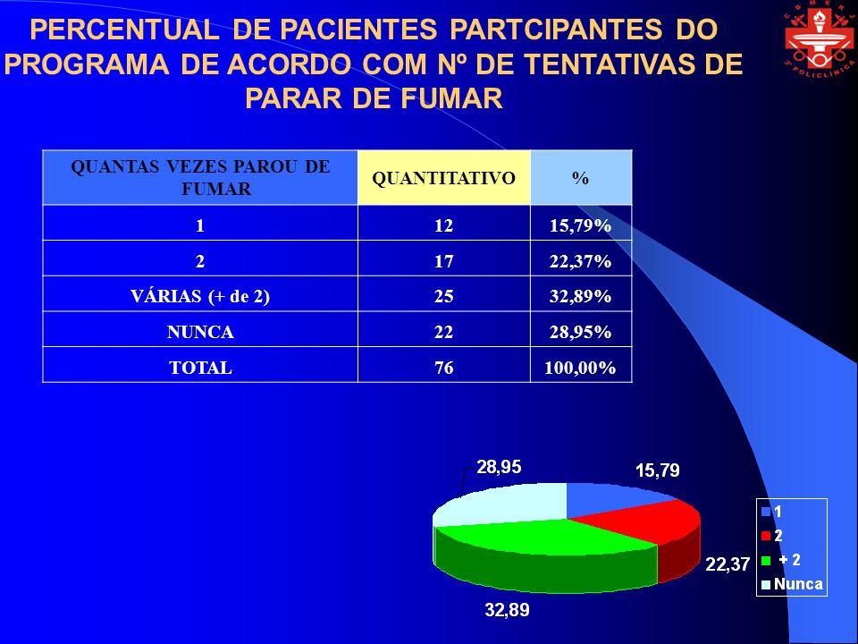 PERCENTUAL DE PACIENTES PARTCIPANTES DO PROGRAMA DE ACORDO COM Nº DE TENTATIVAS DE PARAR DE FUMAR QUANTAS VEZES PAROU DE FUMAR QUANTITATIVO% 11215,79% 21722,37% VÁRIAS (+ de 2)2532,89% NUNCA2228,95% TOTAL76100,00%