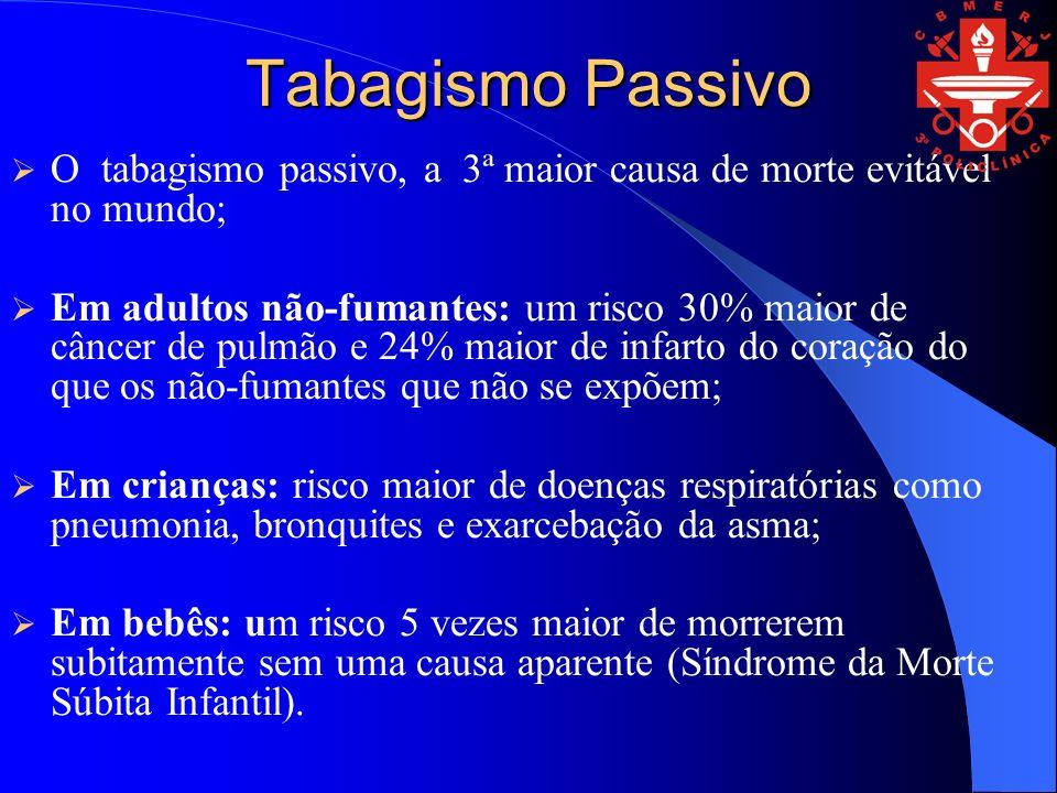 Tabagismo Passivo O tabagismo passivo, a 3ª maior causa de morte evitável no mundo; Em adultos não-fumantes: um risco 30% maior de câncer de pulmão e 24% maior de infarto do coração do que os não-fumantes que não se expõem; Em crianças: risco maior de doenças respiratórias como pneumonia, bronquites e exarcebação da asma; Em bebês: um risco 5 vezes maior de morrerem subitamente sem uma causa aparente (Síndrome da Morte Súbita Infantil).