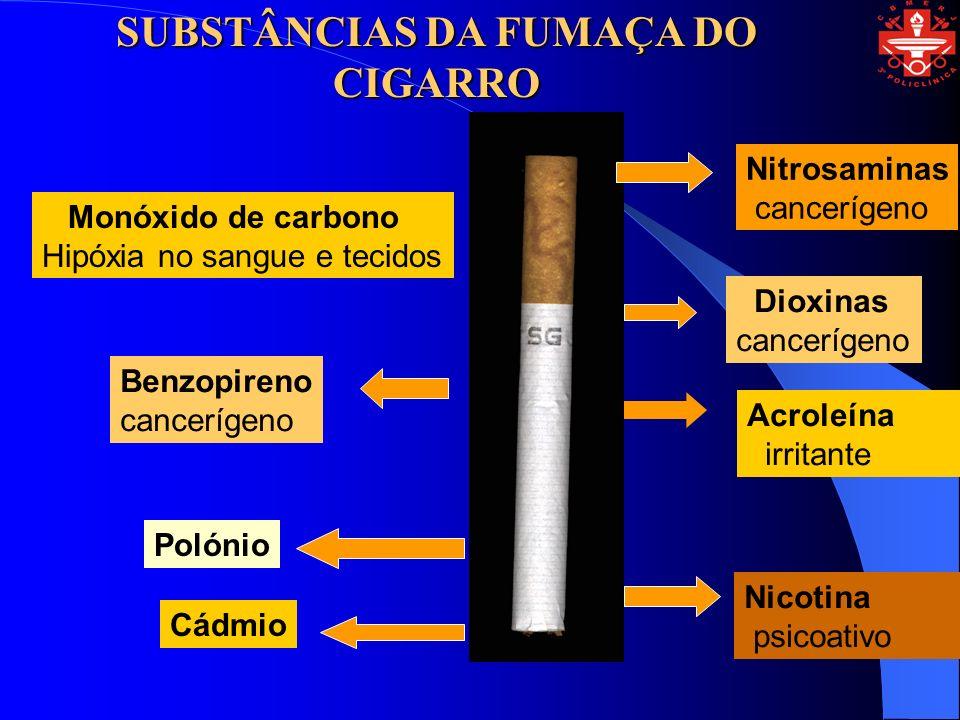 Nitrosaminas cancerígeno Dioxinas cancerígeno Acroleína irritante Nicotina psicoativo Monóxido de carbono Hipóxia no sangue e tecidos Benzopireno cancerígeno Polónio Cádmio SUBSTÂNCIAS DA FUMAÇA DO CIGARRO