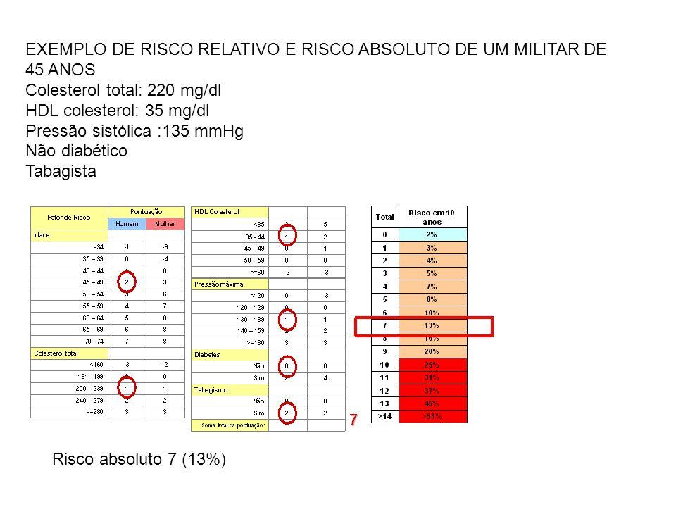 EXEMPLO DE RISCO RELATIVO E RISCO ABSOLUTO DE UM MILITAR DE 45 ANOS Colesterol total: 220 mg/dl HDL colesterol: 35 mg/dl Pressão sistólica :135 mmHg N