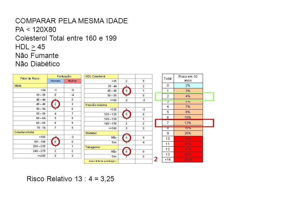 COMPARAR PELA MESMA IDADE PA < 120X80 Colesterol Total entre 160 e 199 HDL > 45 Não Fumante Não Diabético Risco Relativo 13 : 4 = 3,25