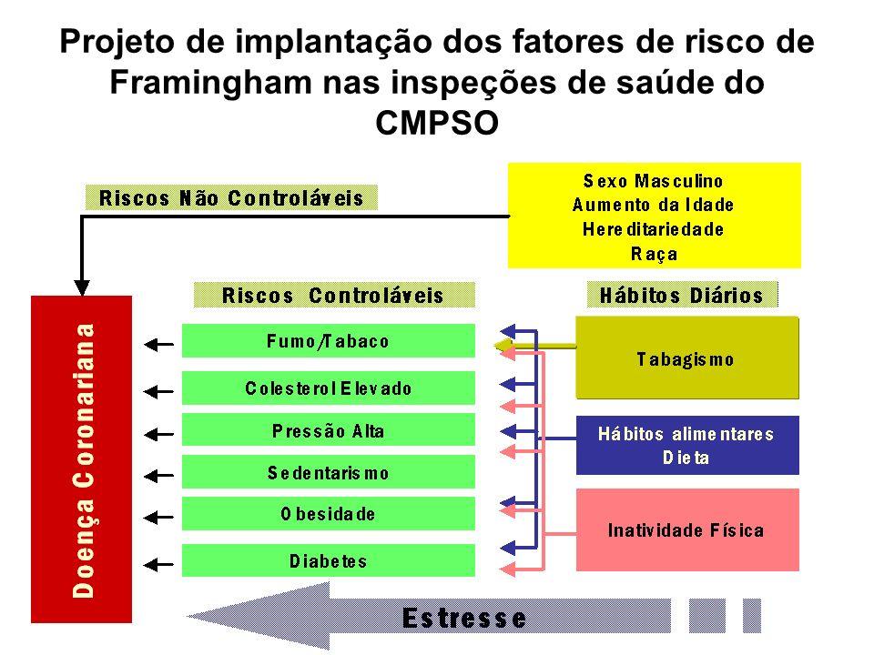 Projeto de implantação dos fatores de risco de Framingham nas inspeções de saúde do CMPSO