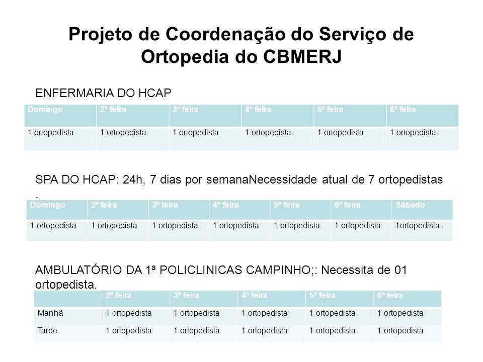 Projeto de Coordenação do Serviço de Ortopedia do CBMERJ Domingo2ª feira3ª feira4ª feira5ª feira6ª feira 1 ortopedista ENFERMARIA DO HCAP SPA DO HCAP:
