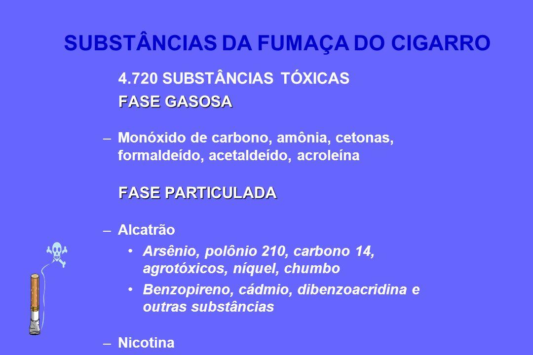 4.720 SUBSTÂNCIAS TÓXICAS FASE GASOSA –Monóxido de carbono, amônia, cetonas, formaldeído, acetaldeído, acroleína FASE PARTICULADA –Alcatrão Arsênio, p