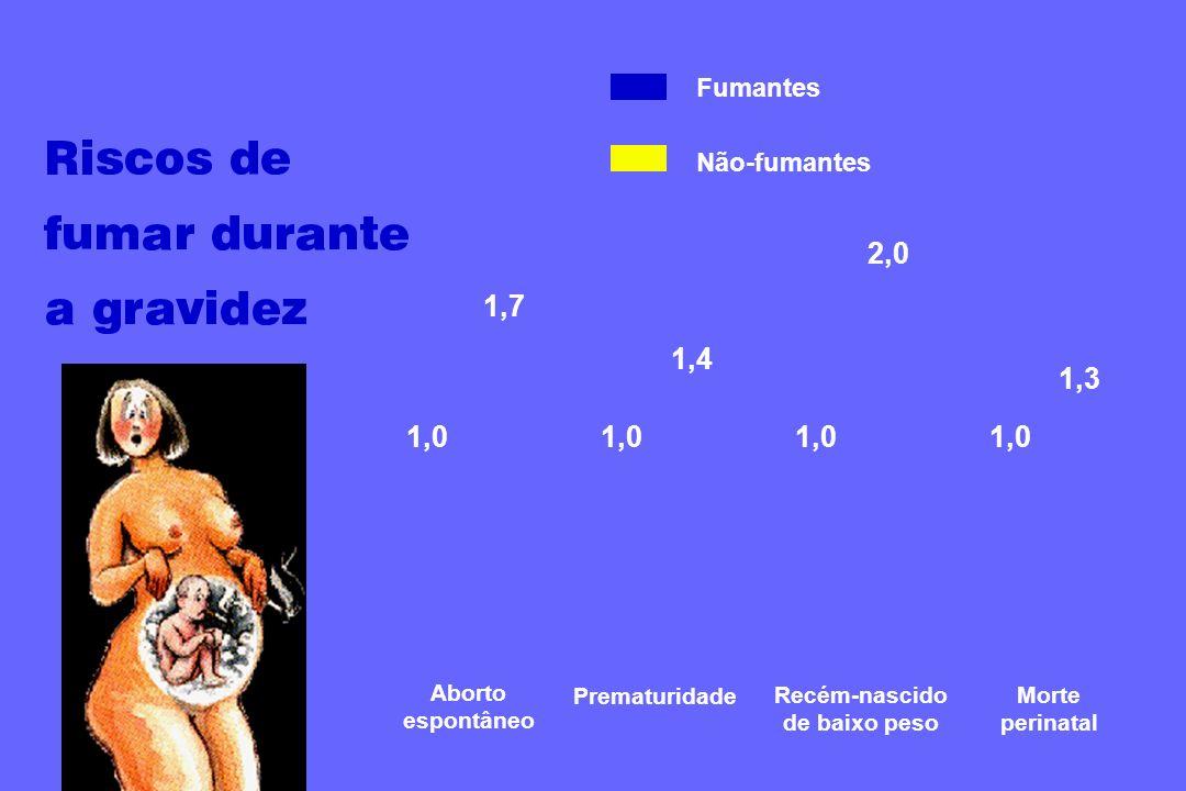 Aborto espontâneo 1,7 Prematuridade Recém-nascido de baixo peso Morte perinatal 1,0 Fumantes Não-fumantes 1,0 1,4 1,3 2,0
