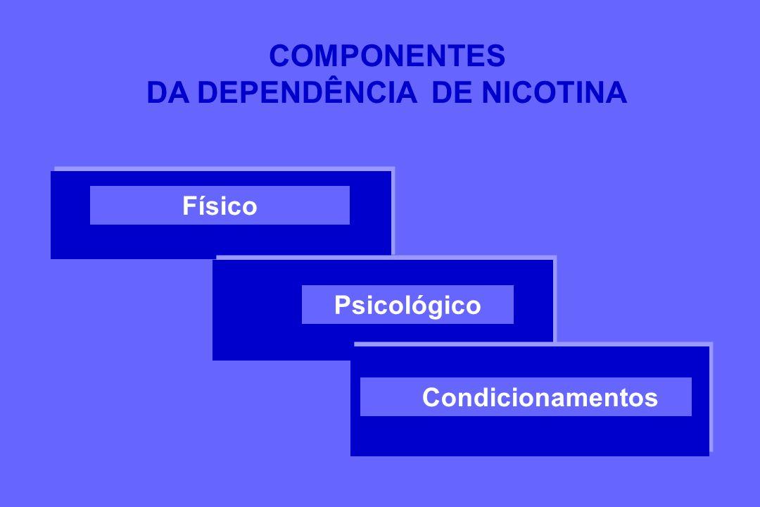 Físico Psicológico Condicionamentos COMPONENTES DA DEPENDÊNCIA DE NICOTINA
