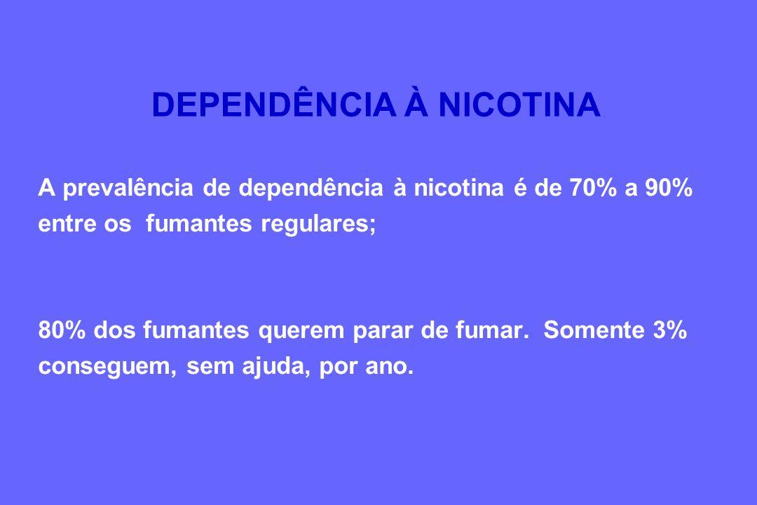 A prevalência de dependência à nicotina é de 70% a 90% entre os fumantes regulares; 80% dos fumantes querem parar de fumar. Somente 3% conseguem, sem
