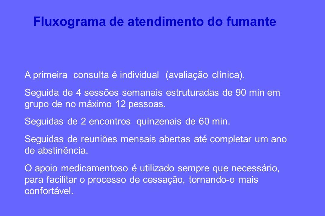 Fluxograma de atendimento do fumante A primeira consulta é individual (avaliação clínica). Seguida de 4 sessões semanais estruturadas de 90 min em gru