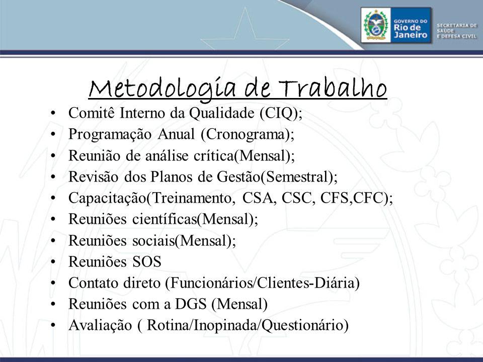 Metodologia de Trabalho Comitê Interno da Qualidade (CIQ); Programação Anual (Cronograma); Reunião de análise crítica(Mensal); Revisão dos Planos de G