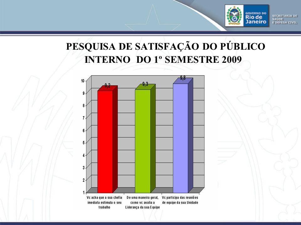 PESQUISA DE SATISFAÇÃO DO PÚBLICO INTERNO DO 1º SEMESTRE 2009