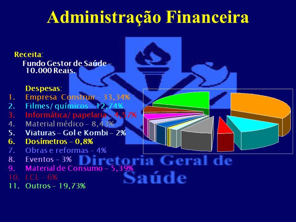 Administração Financeira Receita: Fundo Gestor de Saúde – 10.000 Reais. Despesas: 1.Empresa Construir – 33,34% 2.Filmes/ químicos – 12,74% 3.Informáti