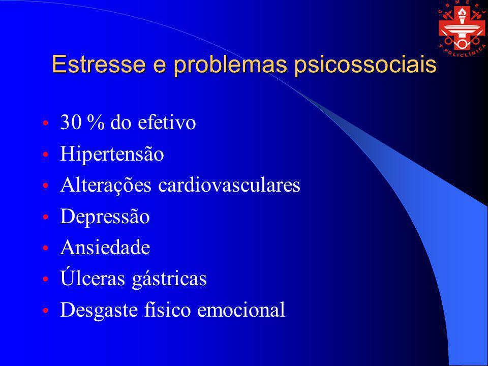 Estresse e problemas psicossociais 30 % do efetivo Hipertensão Alterações cardiovasculares Depressão Ansiedade Úlceras gástricas Desgaste físico emoci