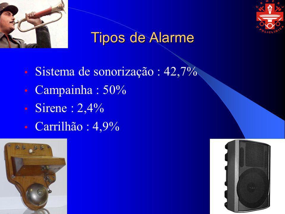 Tipos de Alarme Sistema de sonorização : 42,7% Campainha : 50% Sirene : 2,4% Carrilhão : 4,9%