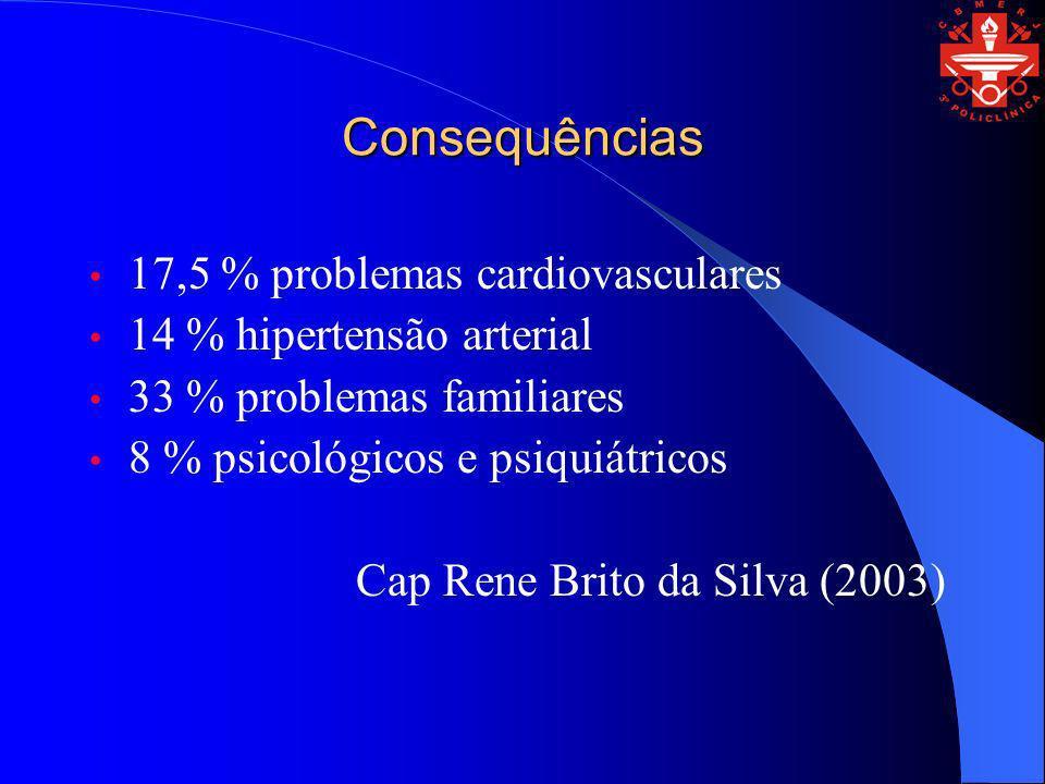 Consequências 17,5 % problemas cardiovasculares 14 % hipertensão arterial 33 % problemas familiares 8 % psicológicos e psiquiátricos Cap Rene Brito da
