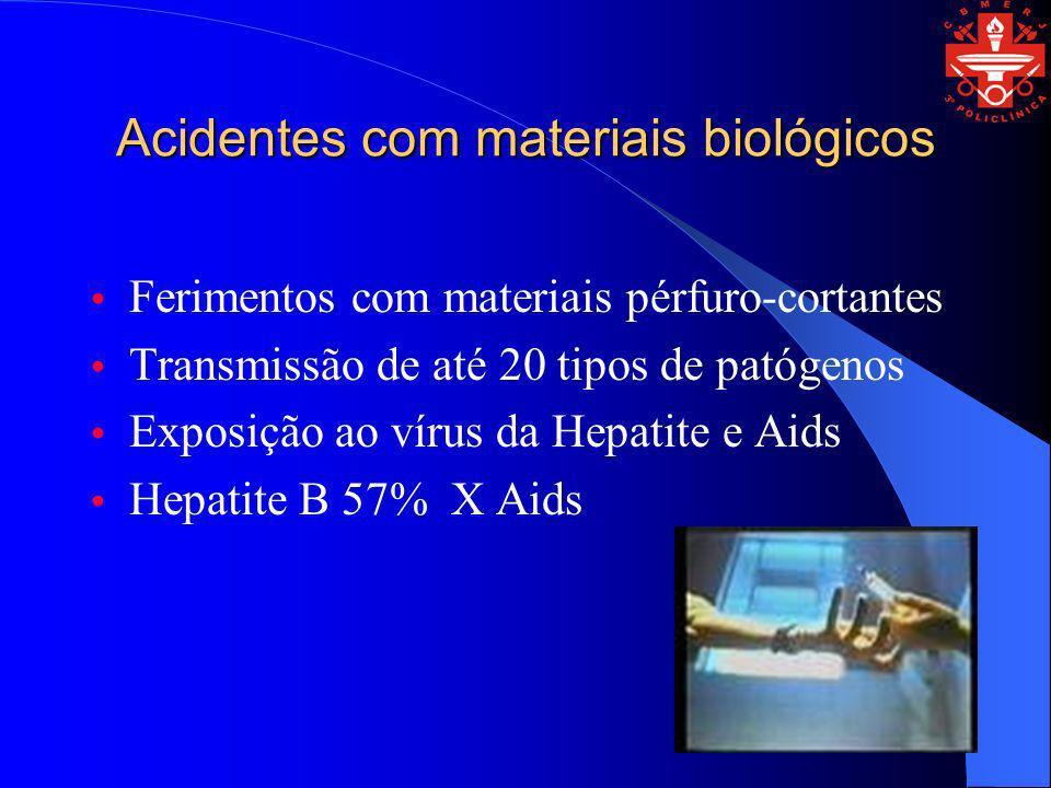 Acidentes com materiais biológicos Ferimentos com materiais pérfuro-cortantes Transmissão de até 20 tipos de patógenos Exposição ao vírus da Hepatite