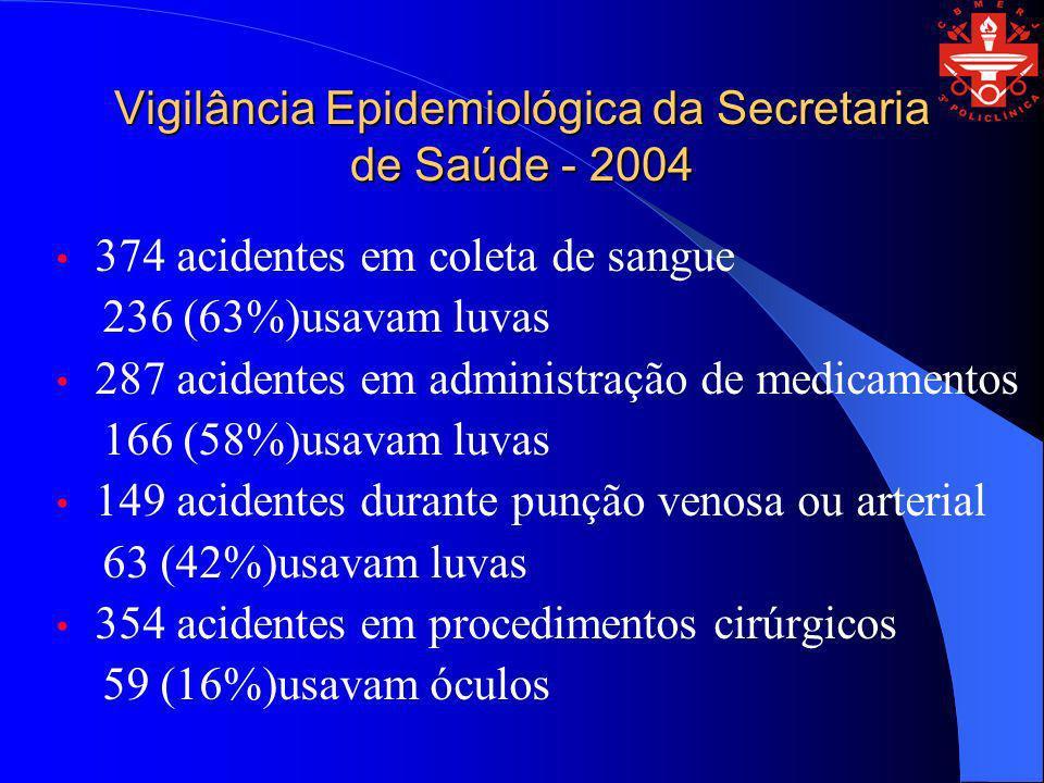 Vigilância Epidemiológica da Secretaria de Saúde - 2004 374 acidentes em coleta de sangue 236 (63%)usavam luvas 287 acidentes em administração de medi
