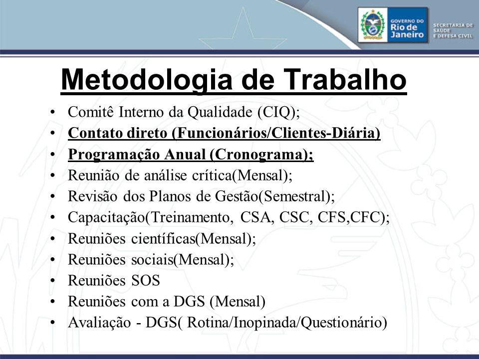 Metodologia de Trabalho Comitê Interno da Qualidade (CIQ); Contato direto (Funcionários/Clientes-Diária) Programação Anual (Cronograma); Reunião de an