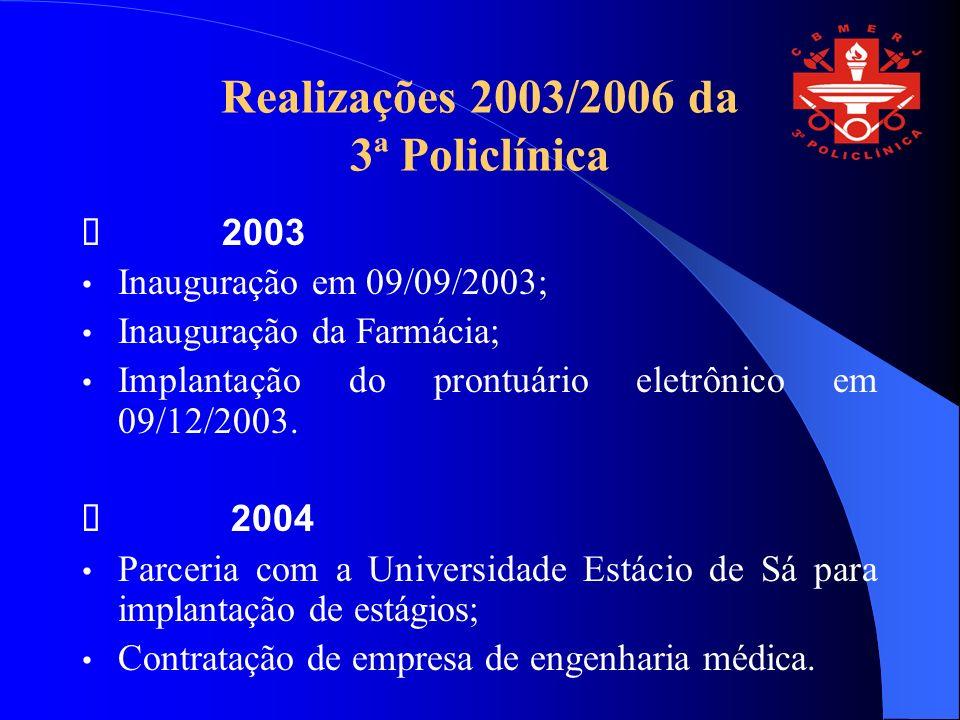 Realizações 2003/2006 da 3ª Policlínica 2003 Inauguração em 09/09/2003; Inauguração da Farmácia; Implantação do prontuário eletrônico em 09/12/2003.