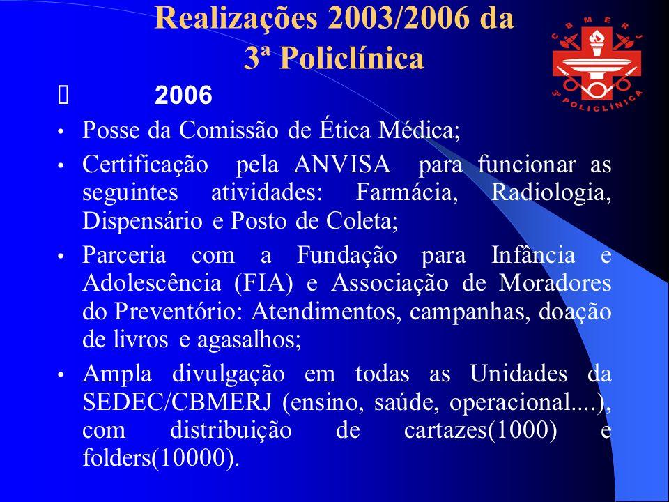 Realizações 2003/2006 da 3ª Policlínica 2006 Posse da Comissão de Ética Médica; Certificação pela ANVISA para funcionar as seguintes atividades: Farmácia, Radiologia, Dispensário e Posto de Coleta; Parceria com a Fundação para Infância e Adolescência (FIA) e Associação de Moradores do Preventório: Atendimentos, campanhas, doação de livros e agasalhos; Ampla divulgação em todas as Unidades da SEDEC/CBMERJ (ensino, saúde, operacional....), com distribuição de cartazes(1000) e folders(10000).