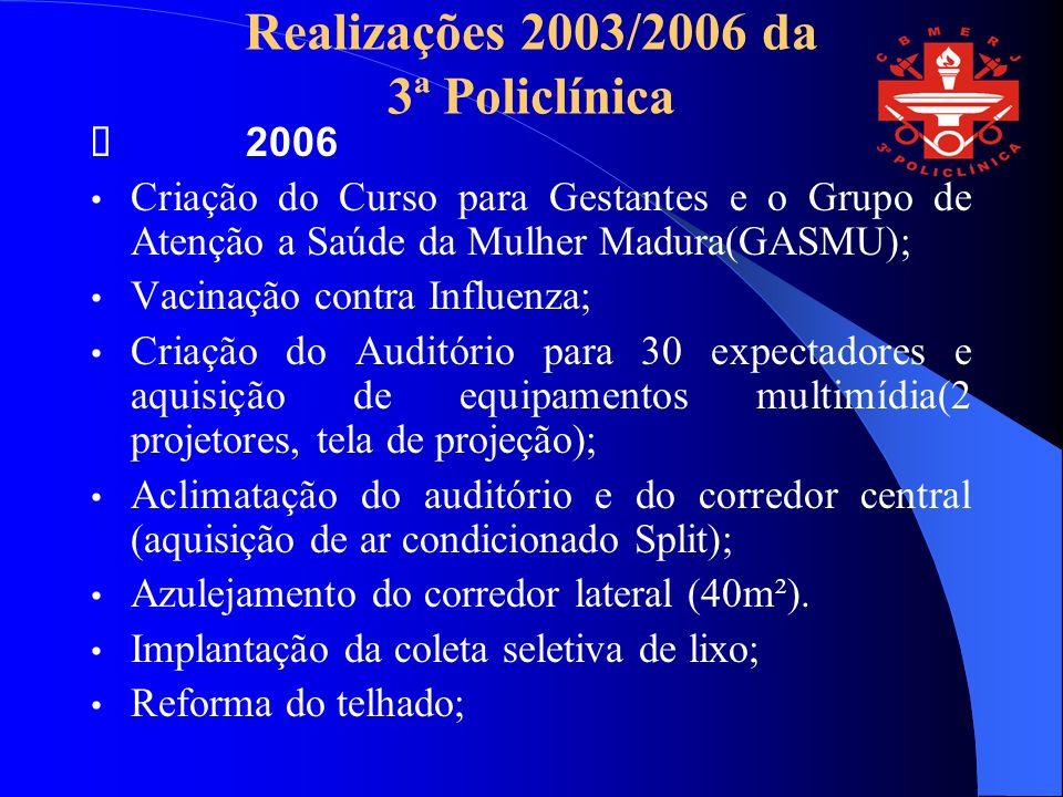 Realizações 2003/2006 da 3ª Policlínica 2006 Criação do Curso para Gestantes e o Grupo de Atenção a Saúde da Mulher Madura(GASMU); Vacinação contra Influenza; Criação do Auditório para 30 expectadores e aquisição de equipamentos multimídia(2 projetores, tela de projeção); Aclimatação do auditório e do corredor central (aquisição de ar condicionado Split); Azulejamento do corredor lateral (40m²).