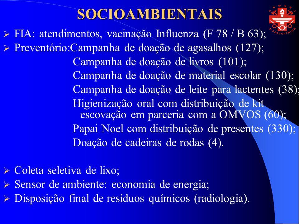 SOCIOAMBIENTAIS FIA: atendimentos, vacinação Influenza (F 78 / B 63); Preventório:Campanha de doação de agasalhos (127); Campanha de doação de livros