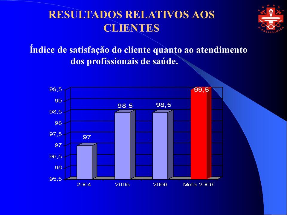 Índice de satisfação do cliente quanto ao atendimento dos profissionais de saúde. RESULTADOS RELATIVOS AOS CLIENTES