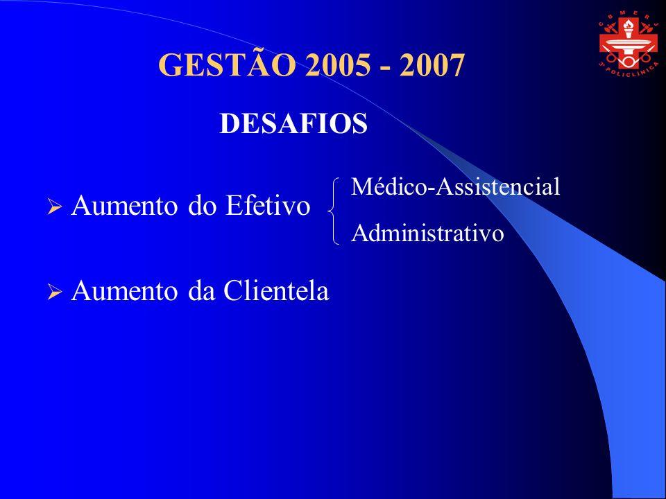 GESTÃO 2005 - 2007 Aumento do Efetivo Aumento da Clientela DESAFIOS Médico-Assistencial Administrativo