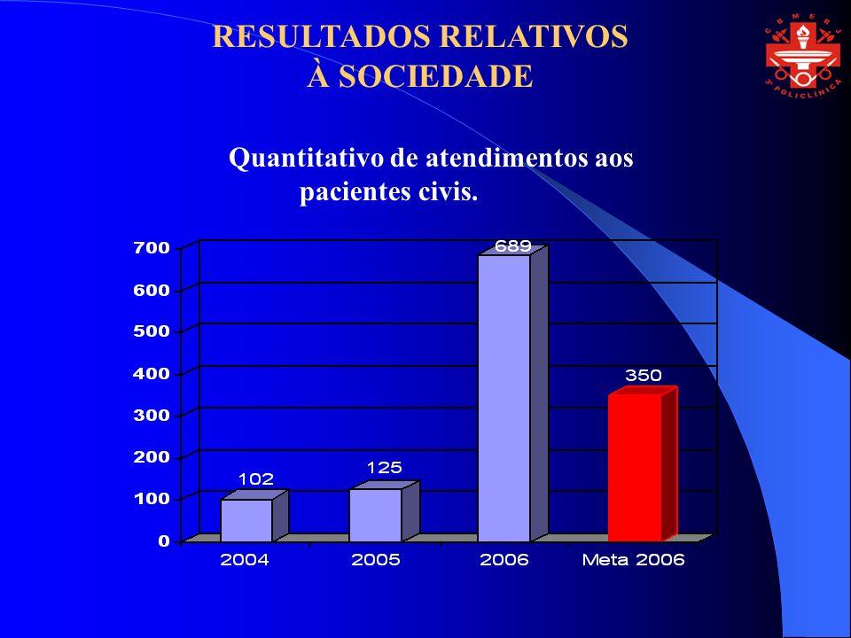 Quantitativo de atendimentos aos pacientes civis. RESULTADOS RELATIVOS À SOCIEDADE