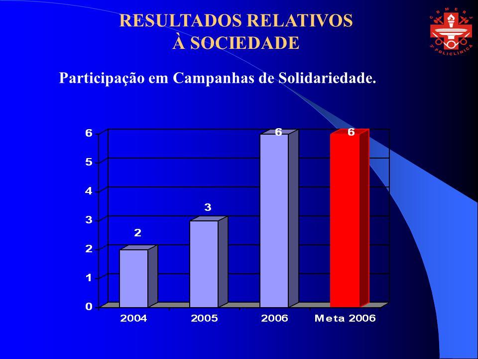 Participação em Campanhas de Solidariedade. RESULTADOS RELATIVOS À SOCIEDADE
