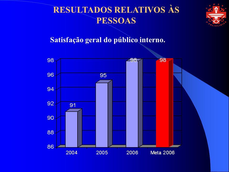 Satisfação geral do público interno. RESULTADOS RELATIVOS ÀS PESSOAS