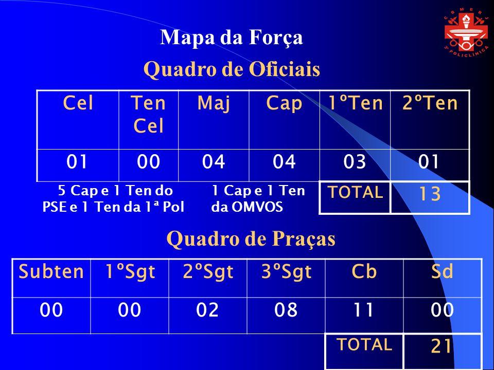 Mapa da Força Quadro de Oficiais CelTen Cel MajCap1ºTen2ºTen 010004 0301 TOTAL 13 Quadro de Praças Subten1ºSgt2ºSgt3ºSgtCbSd 00 02081100 TOTAL 21 5 Ca