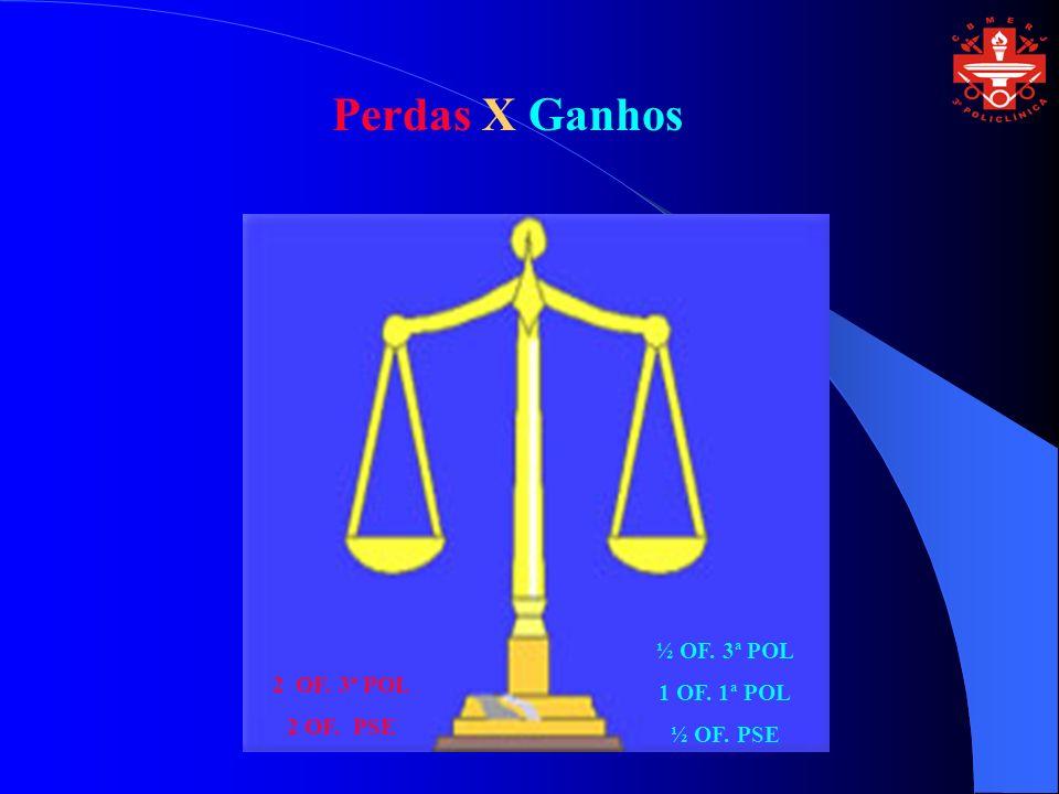 Perdas X Ganhos 2 OF. 3ª POL 2 OF. PSE ½ OF. 3ª POL 1 OF. 1ª POL ½ OF. PSE