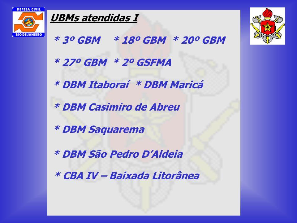 UBMs atendidas I * 3º GBM* 18º GBM* 20º GBM * CBA IV – Baixada Litorânea * 27º GBM* 2º GSFMA * DBM Itaboraí * DBM Maricá * DBM Casimiro de Abreu * DBM