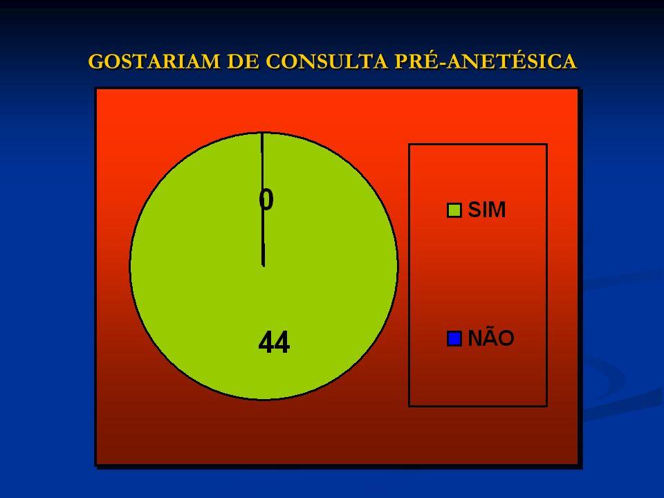 GOSTARIAM DE CONSULTA PRÉ-ANETÉSICA