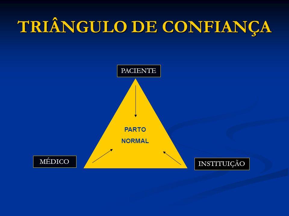 TRIÂNGULO DE CONFIANÇA PACIENTE INSTITUIÇÃO MÉDICO PARTO NORMAL