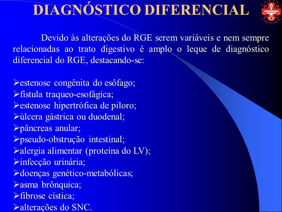 DIAGNÓSTICO DIFERENCIAL Devido às alterações do RGE serem variáveis e nem sempre relacionadas ao trato digestivo é amplo o leque de diagnóstico diferencial do RGE, destacando-se: estenose congênita do esôfago; fístula traqueo-esofágica; estenose hipertrófica de piloro; úlcera gástrica ou duodenal; pâncreas anular; pseudo-obstrução intestinal; alergia alimentar (proteína do LV); infecção urinária; doenças genético-metabólicas; asma brônquica; fibrose cística; alterações do SNC.