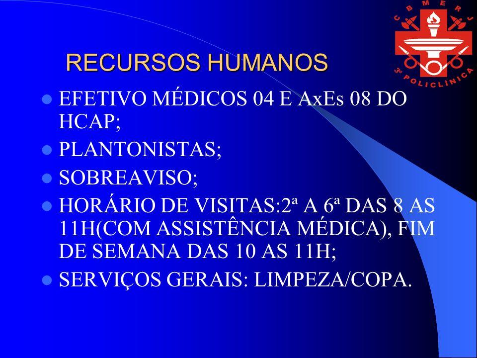 RECURSOS HUMANOS EFETIVO MÉDICOS 04 E AxEs 08 DO HCAP; PLANTONISTAS; SOBREAVISO; HORÁRIO DE VISITAS:2ª A 6ª DAS 8 AS 11H(COM ASSISTÊNCIA MÉDICA), FIM DE SEMANA DAS 10 AS 11H; SERVIÇOS GERAIS: LIMPEZA/COPA.