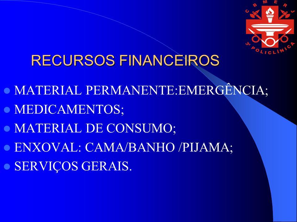 RECURSOS FINANCEIROS MATERIAL PERMANENTE:EMERGÊNCIA; MEDICAMENTOS; MATERIAL DE CONSUMO; ENXOVAL: CAMA/BANHO /PIJAMA; SERVIÇOS GERAIS.