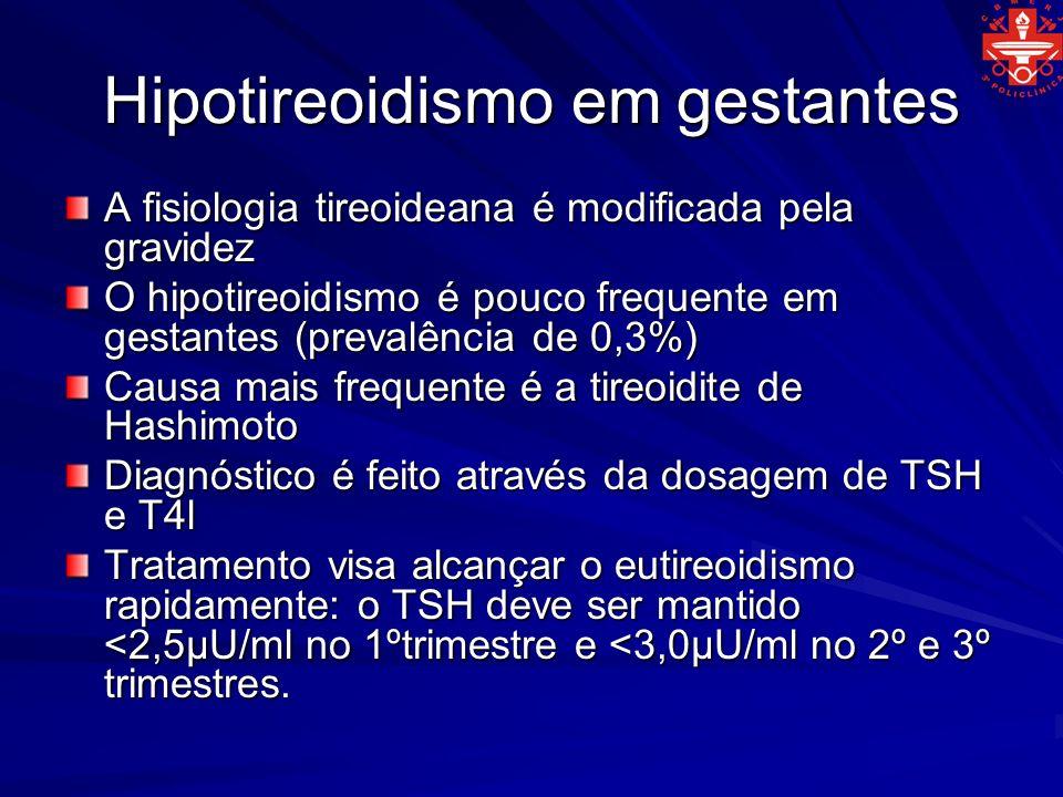 Hipotireoidismo em gestantes A fisiologia tireoideana é modificada pela gravidez O hipotireoidismo é pouco frequente em gestantes (prevalência de 0,3%