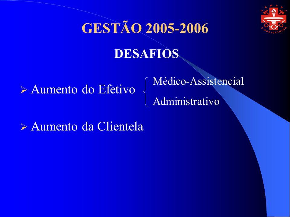 GESTÃO 2005-2006 Aumento do Efetivo Aumento da Clientela DESAFIOS Médico-Assistencial Administrativo