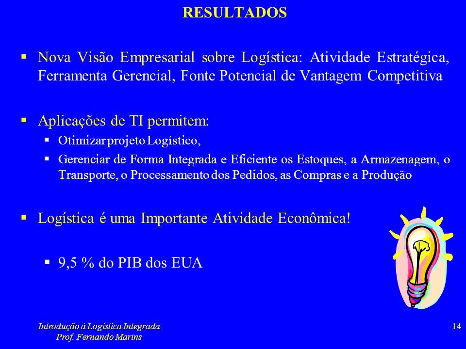 Introdução à Logística Integrada Prof. Fernando Marins 14 RESULTADOS Nova Visão Empresarial sobre Logística: Atividade Estratégica, Ferramenta Gerenci
