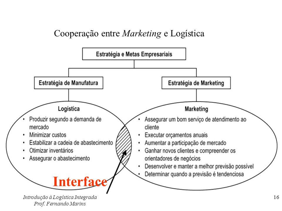 Introdução à Logística Integrada Prof. Fernando Marins 16 Interface Cooperação entre Marketing e Logística