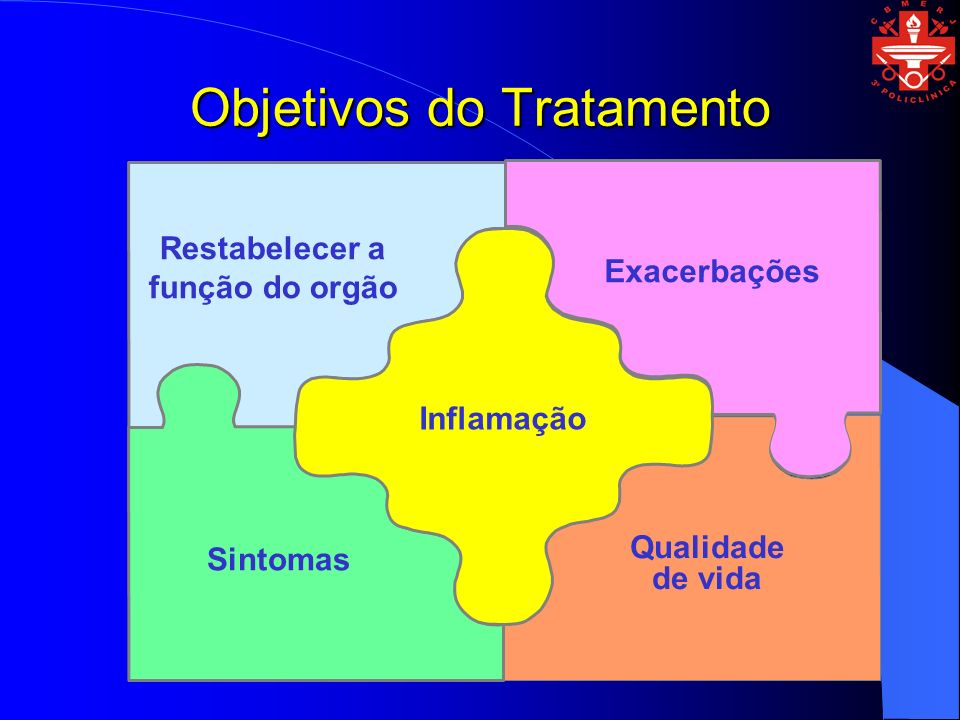 Objetivos do Tratamento Restabelecer a função do orgão Exacerbações Sintomas Qualidade de vida Inflamação
