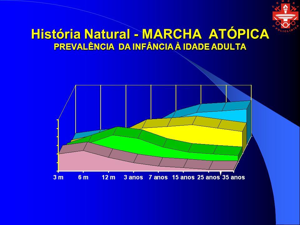 História Natural - MARCHA ATÓPICA PREVALÊNCIA DA INFÂNCIA À IDADE ADULTA