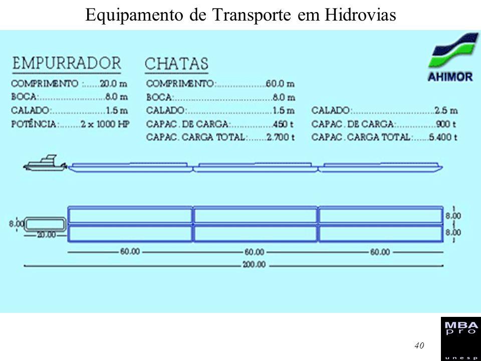 41 HIDROVIA TIETÊ-PARANÁ SECRETARIA DOS TRANSPORTES PARÂMETROS DE COMPARAÇÃO ENTRE MODAIS DE TRANSPORTE CONSUMO DE COMBUSTÍVEL: (LITROS / 1.000 TKU) Fonte: Ministério dos Transportes - 1997 EFICIÊNCIA ENERGÉTICA: CARGA / POTÊNCIA (t / HP)EMISSÃO DE POLUENTES: