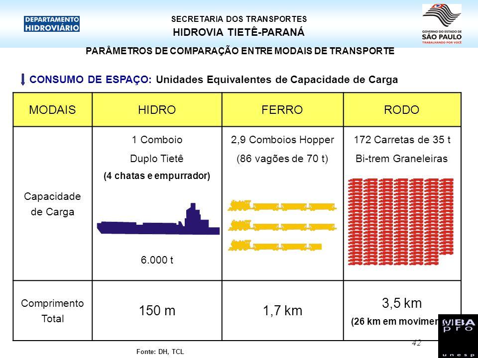 43 HIDROVIA TIETÊ-PARANÁ SECRETARIA DOS TRANSPORTES PARÂMETROS DE COMPARAÇÃO ENTRE MODAIS DE TRANSPORTE CUSTO DA INFRAESTRUTURA: Fonte: Ministério dos Transportes - 1997 VIDA ÚTIL: